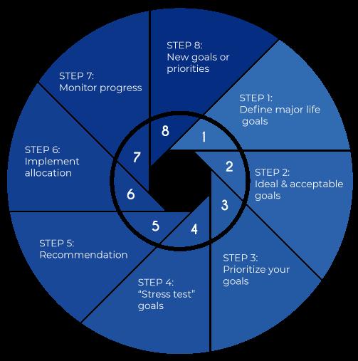 Our Holistic Process : Dichter/Pappas Wealth Management Group